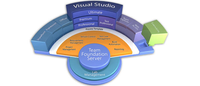 Qualified Data Systems | Validation of Team Foundation Server